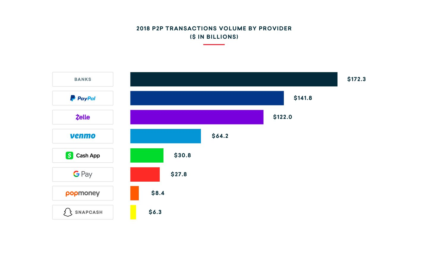 fintech-transaction-volume
