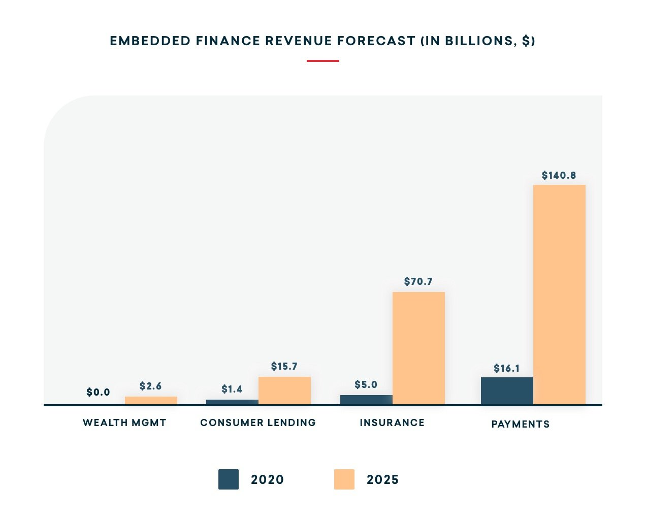 embedded-finance-revenue