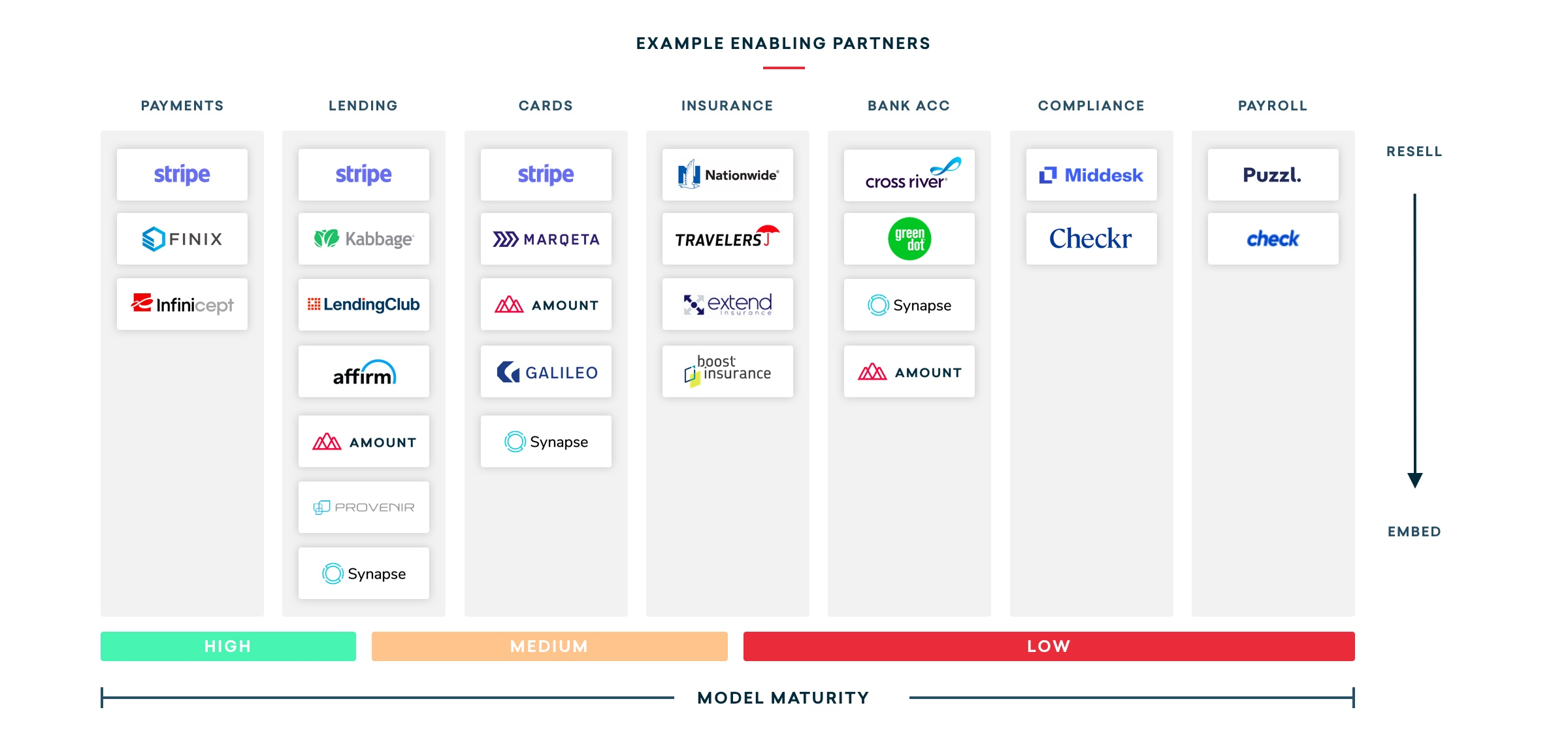 embedded-finance-enablers
